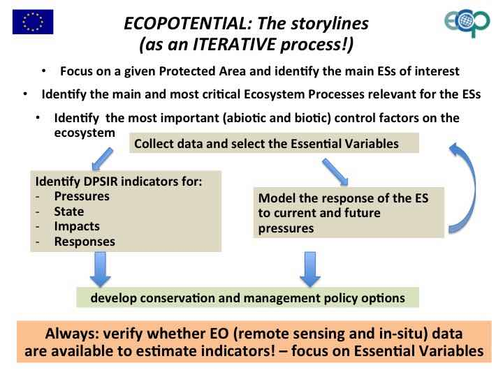 What are the ECOPOTENTIAL Storylines?