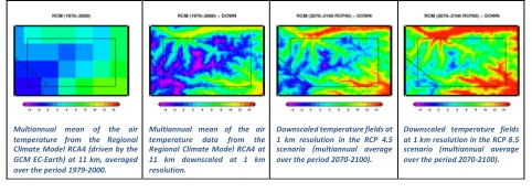 Future climate projections for PAs: Climate Downscaling